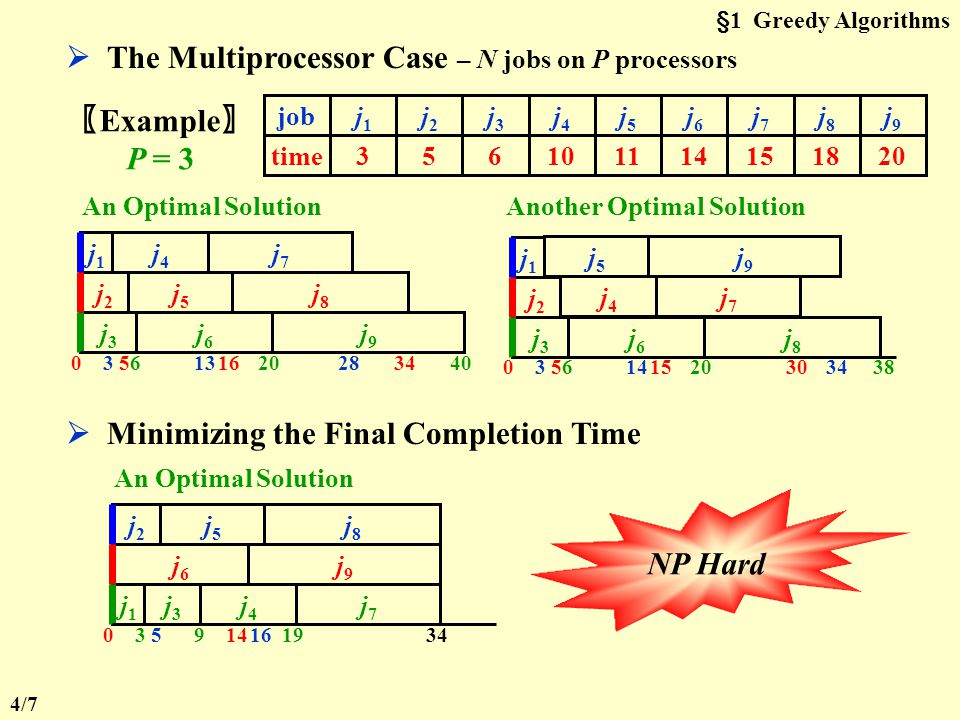  The Multiprocessor Case – N jobs on P processors