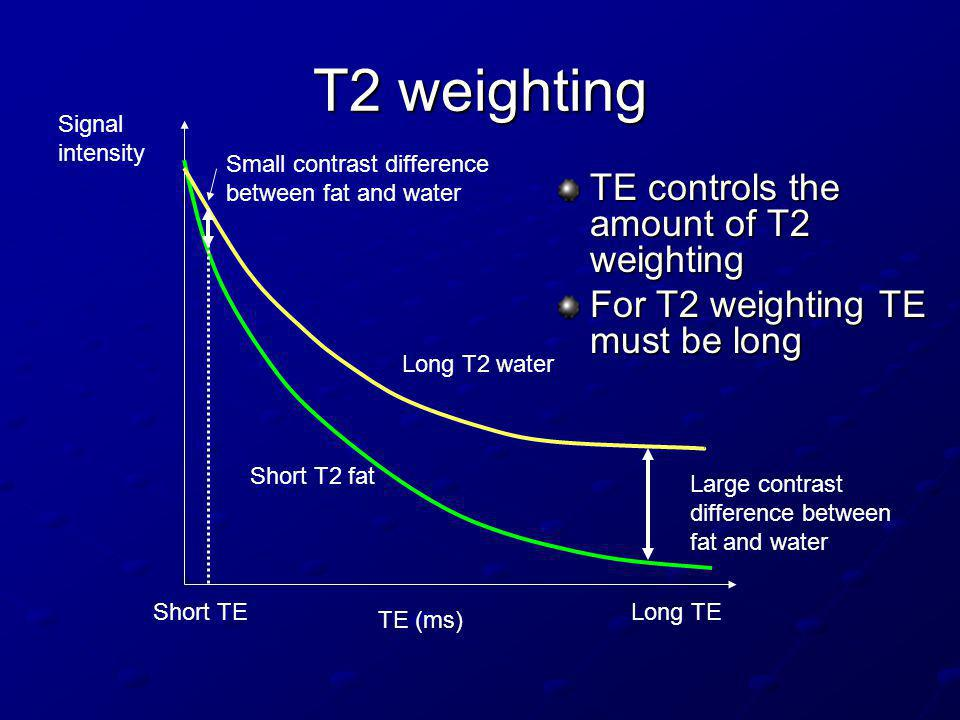 T2 weighting TE controls the amount of T2 weighting