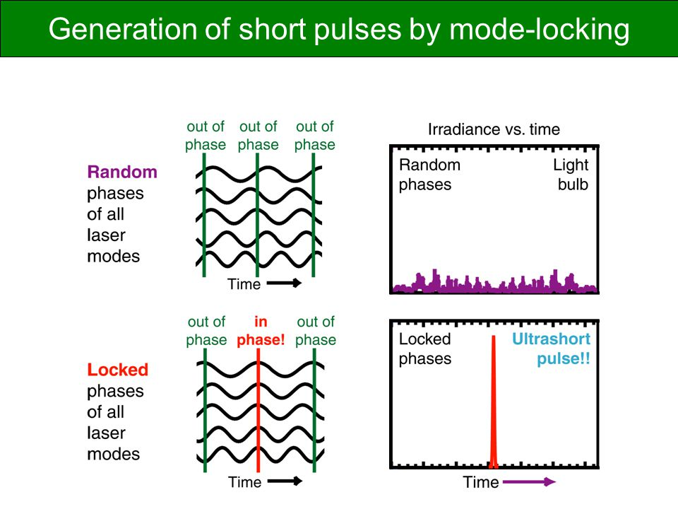 Generation of short pulses by mode-locking