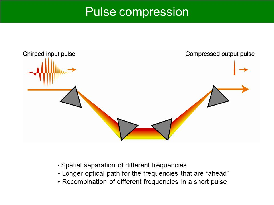 Pulse compression Spatial separation of different frequencies. Longer optical path for the frequencies that are ahead