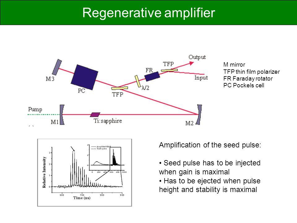 Regenerative amplifier