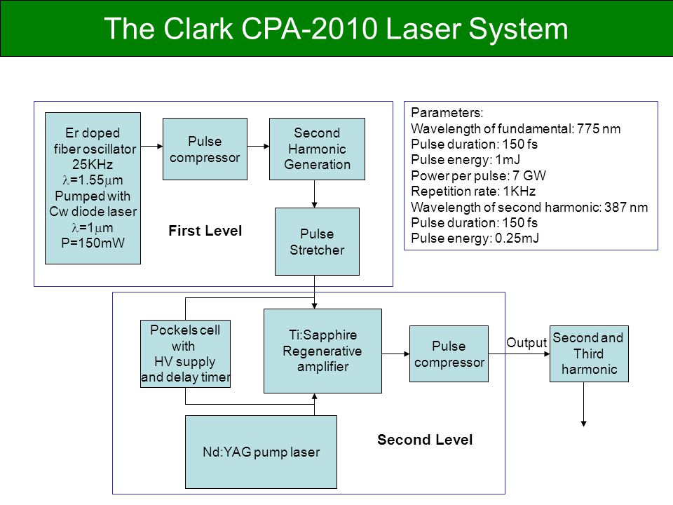 The Clark CPA-2010 Laser System