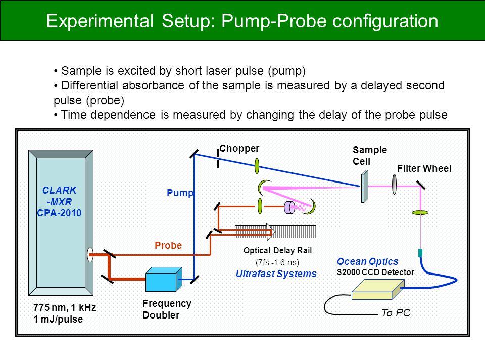 Experimental Setup: Pump-Probe configuration