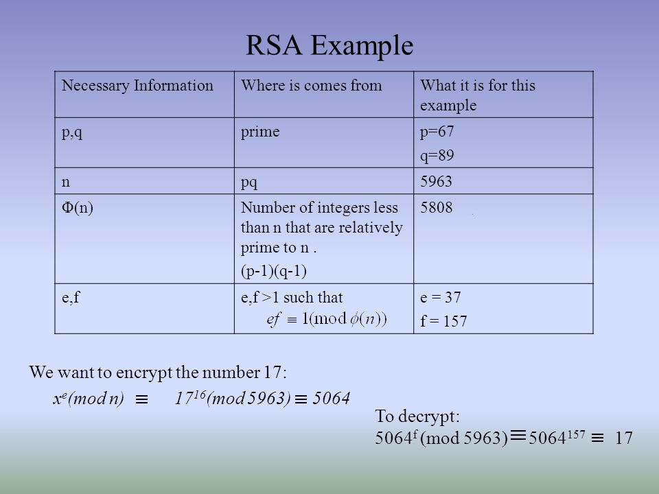 RSA Example We want to encrypt the number 17: