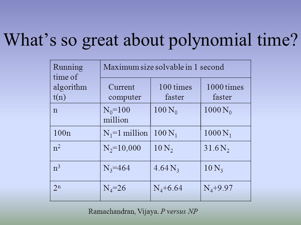 What's so great about polynomial time