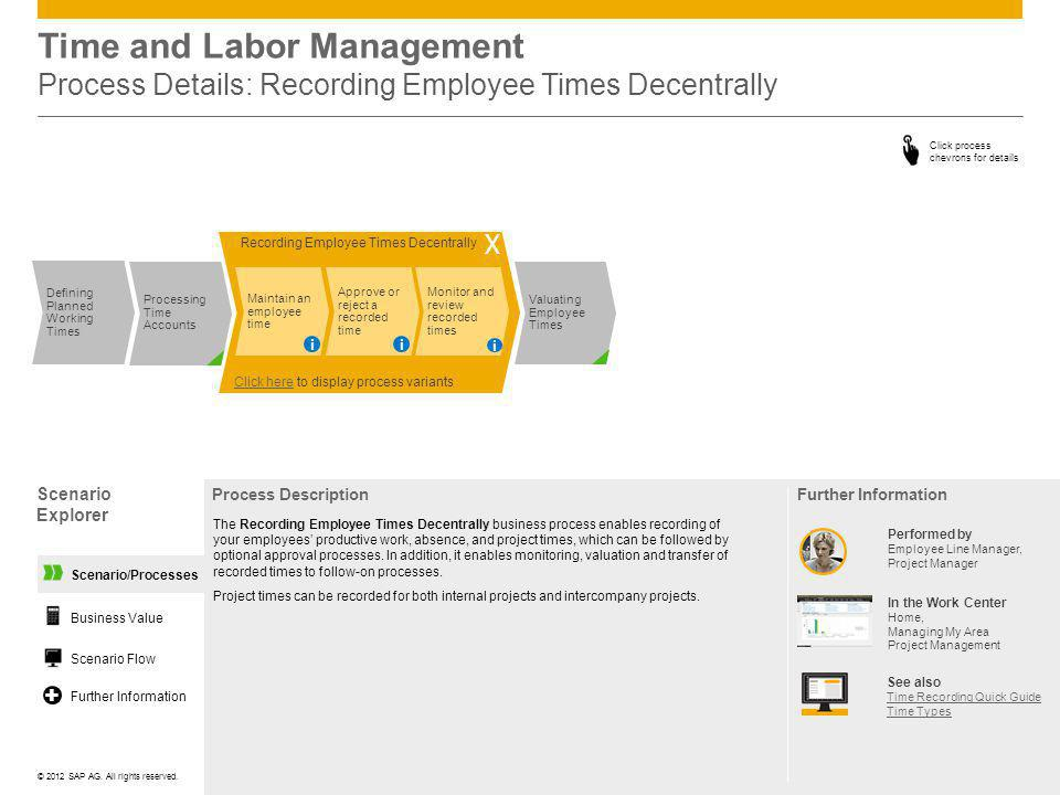 Time and Labor Management Process Details: Recording Employee Times Decentrally