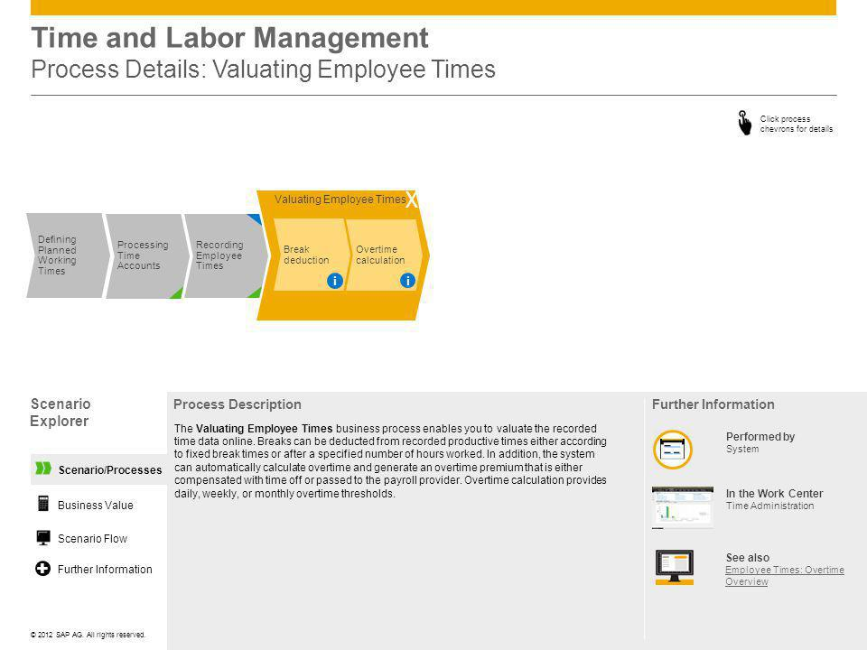 Time and Labor Management Process Details: Valuating Employee Times