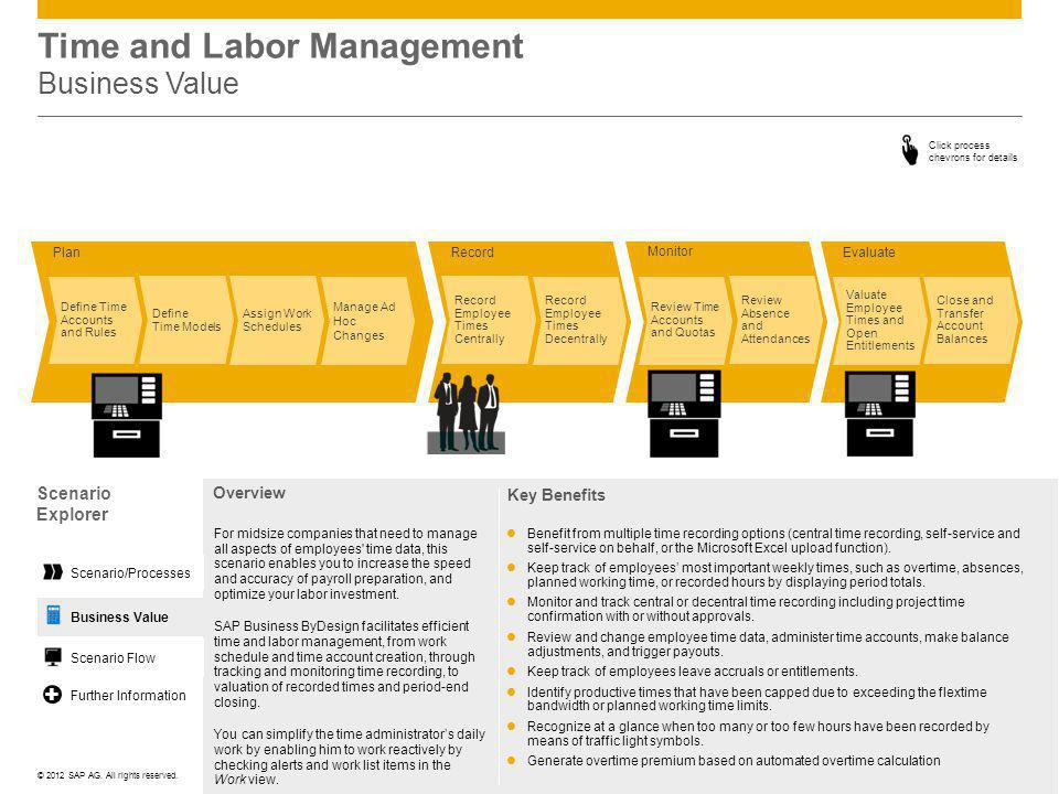 Time and Labor Management Business Value