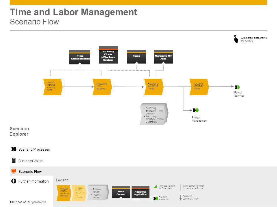 Time and Labor Management Scenario Flow
