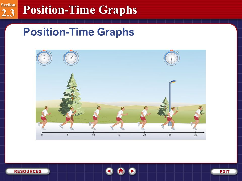 Position-Time Graphs Section 2.3-2