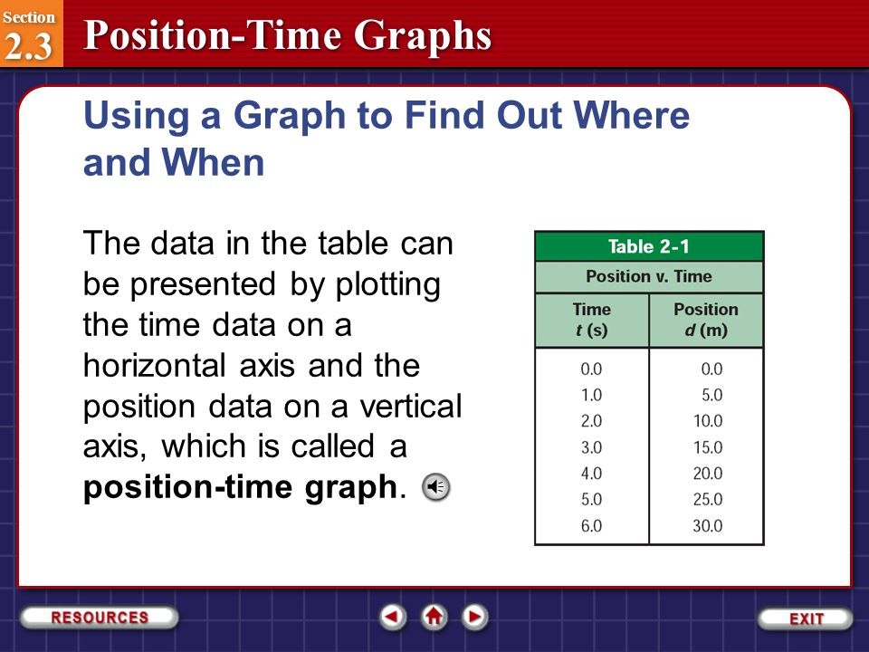Using a Graph to Find Out Where and When