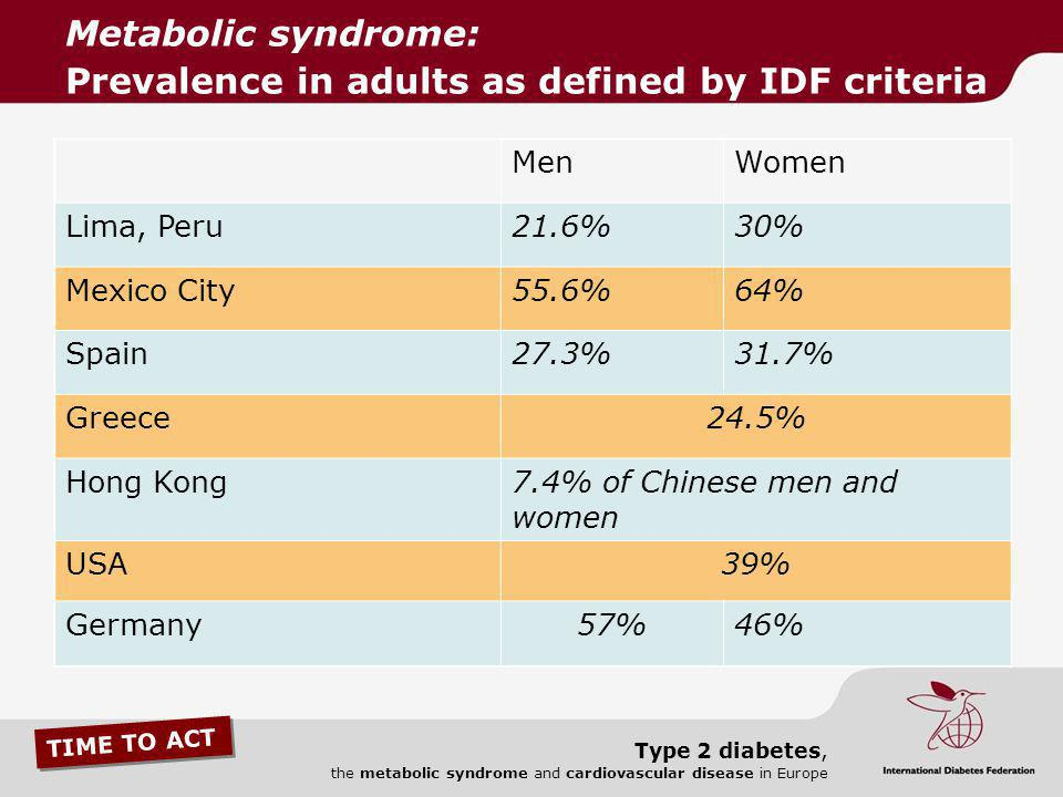Metabolic syndrome: Prevalence in adults as defined by IDF criteria