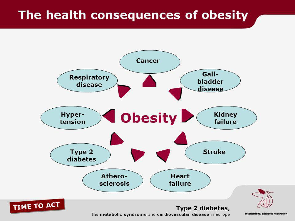 The health consequences of obesity