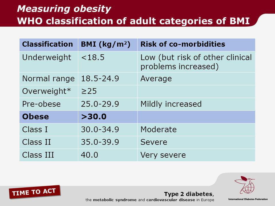 Measuring obesity WHO classification of adult categories of BMI