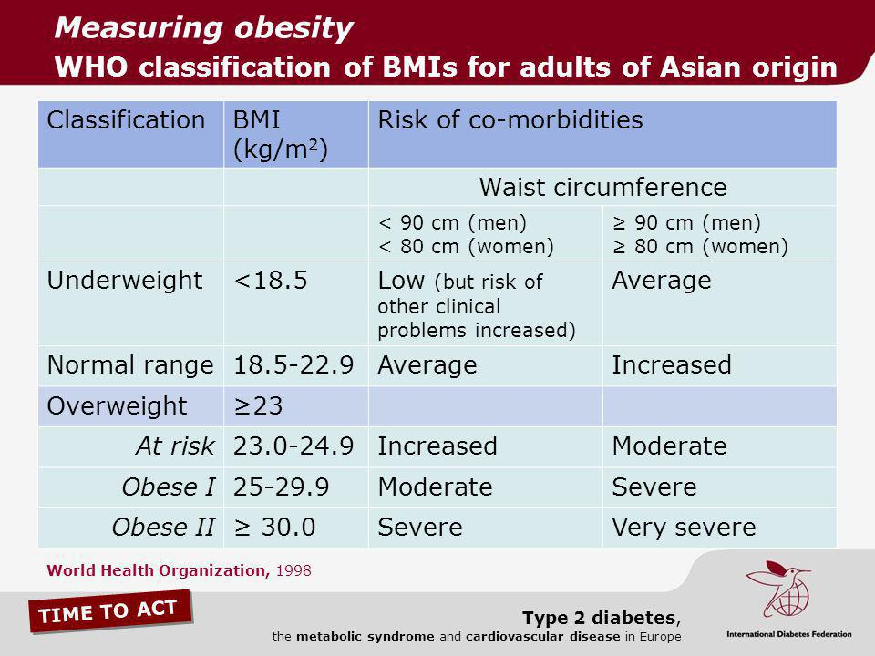 Measuring obesity WHO classification of BMIs for adults of Asian origin