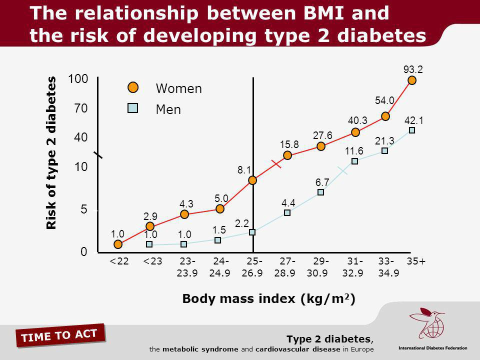 The relationship between BMI and the risk of developing type 2 diabetes
