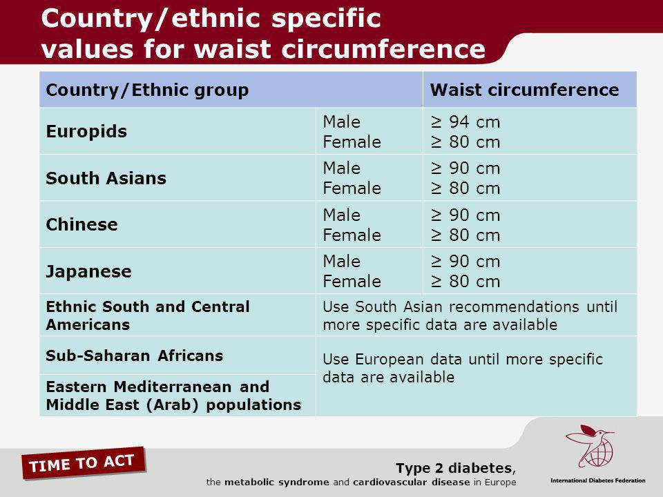 Country/ethnic specific values for waist circumference