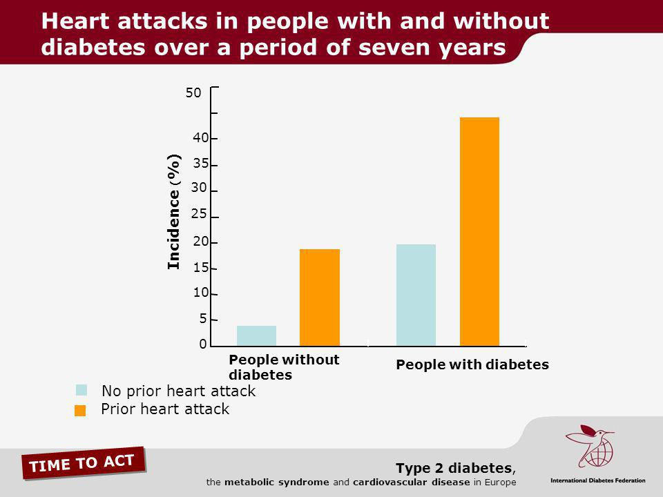 Heart attacks in people with and without diabetes over a period of seven years