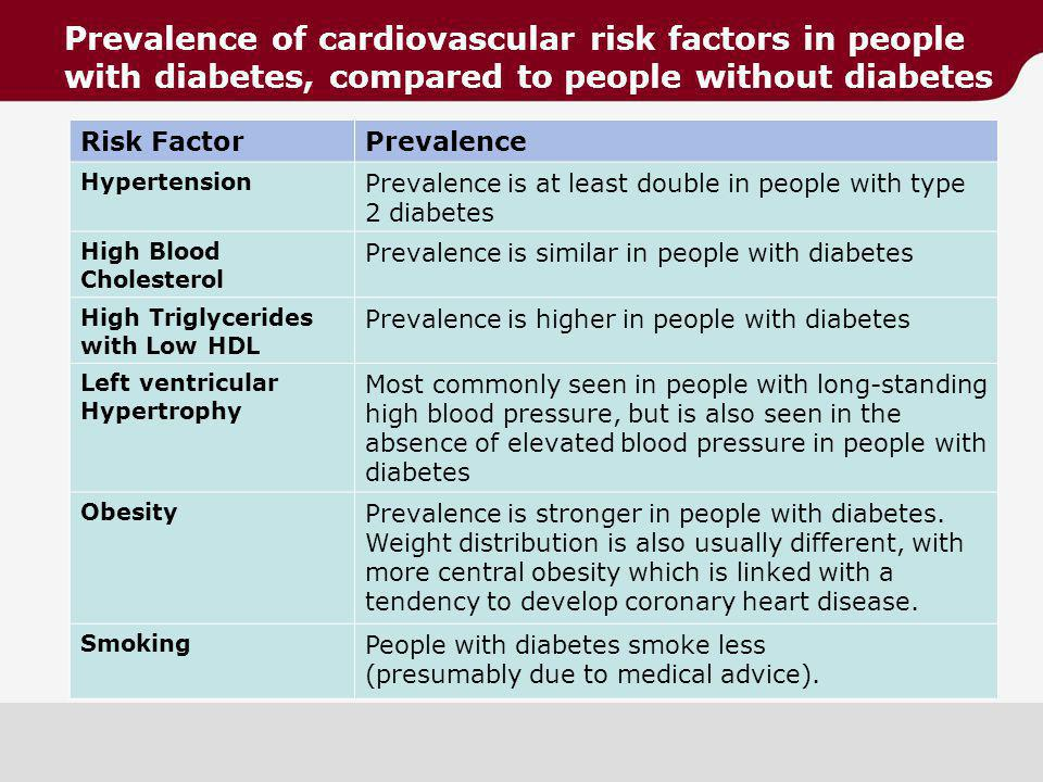 Prevalence of cardiovascular risk factors in people with diabetes, compared to people without diabetes