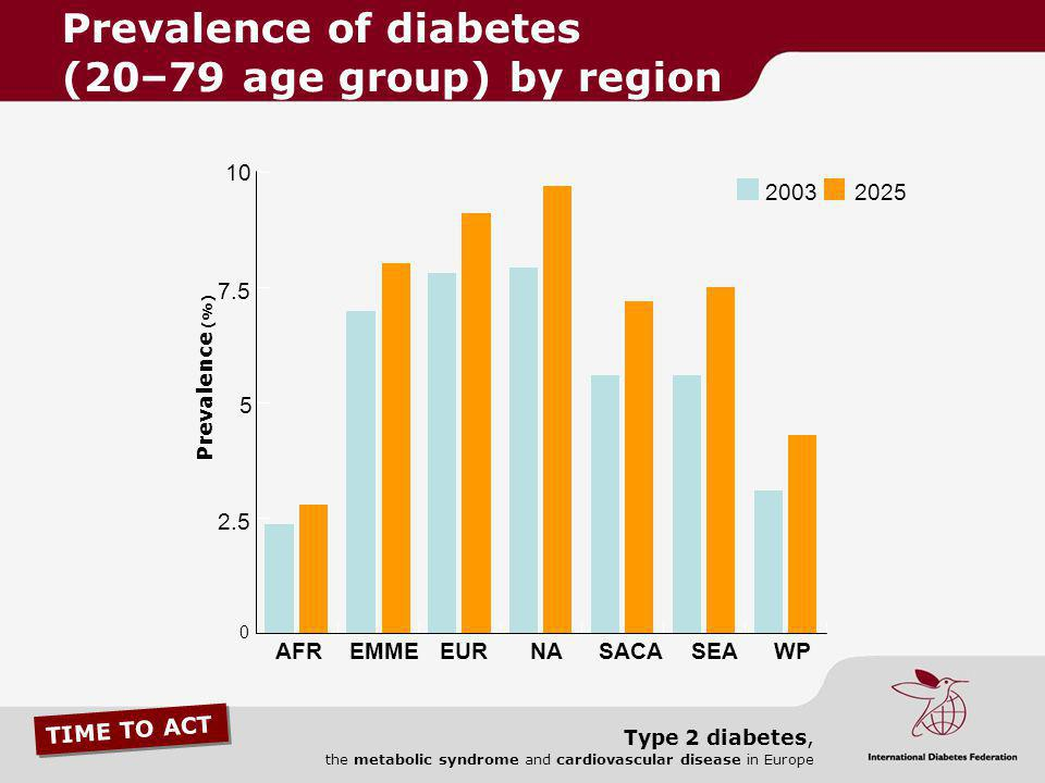 Prevalence of diabetes (20–79 age group) by region