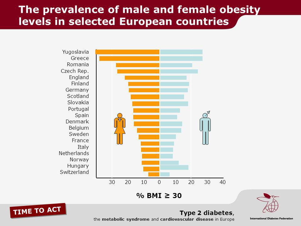 The prevalence of male and female obesity levels in selected European countries