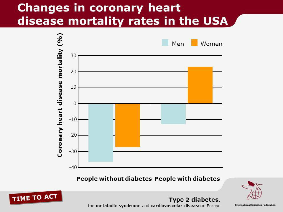 Changes in coronary heart disease mortality rates in the USA