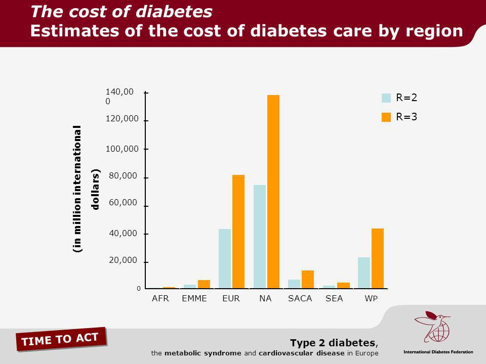 The cost of diabetes Estimates of the cost of diabetes care by region