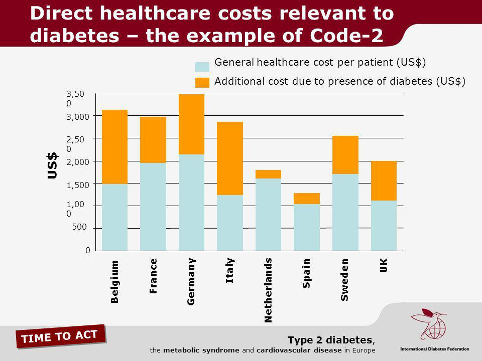 Direct healthcare costs relevant to diabetes – the example of Code-2