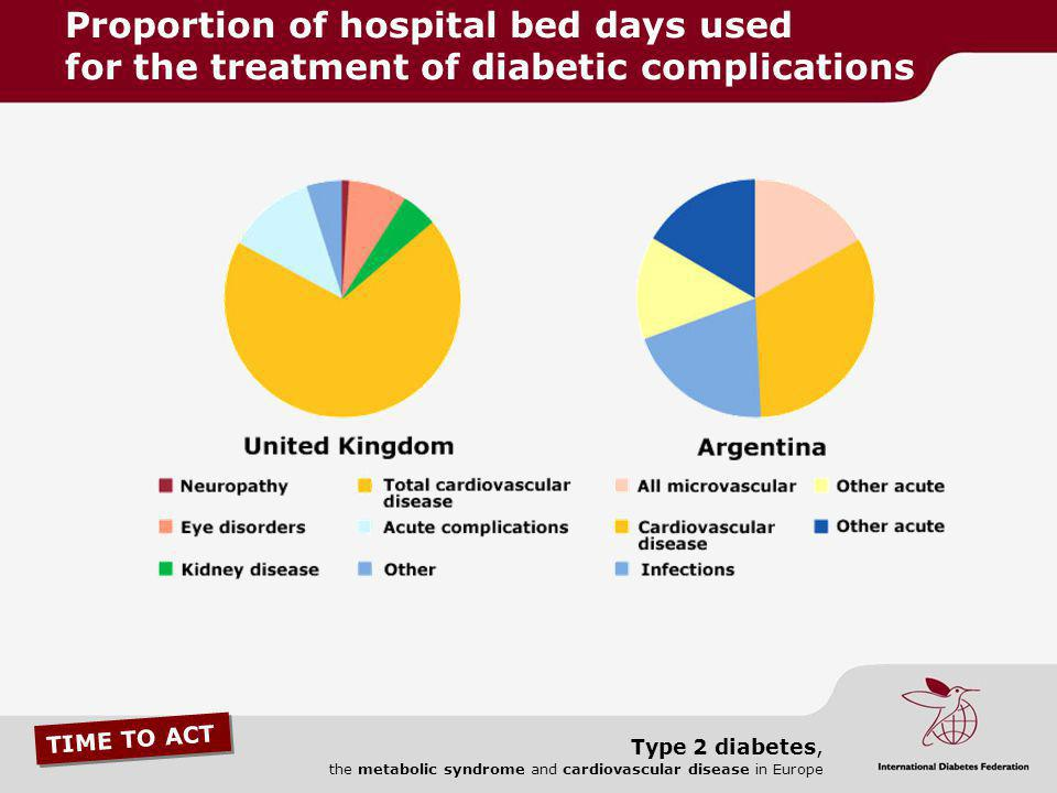 Proportion of hospital bed days used for the treatment of diabetic complications