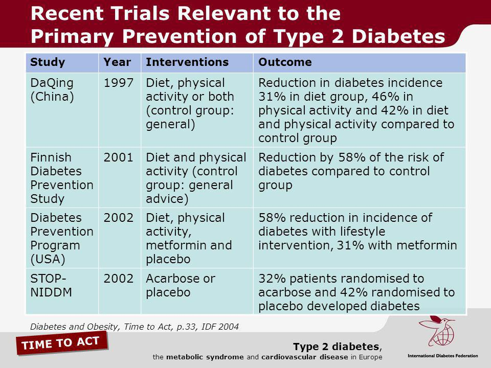 Recent Trials Relevant to the Primary Prevention of Type 2 Diabetes