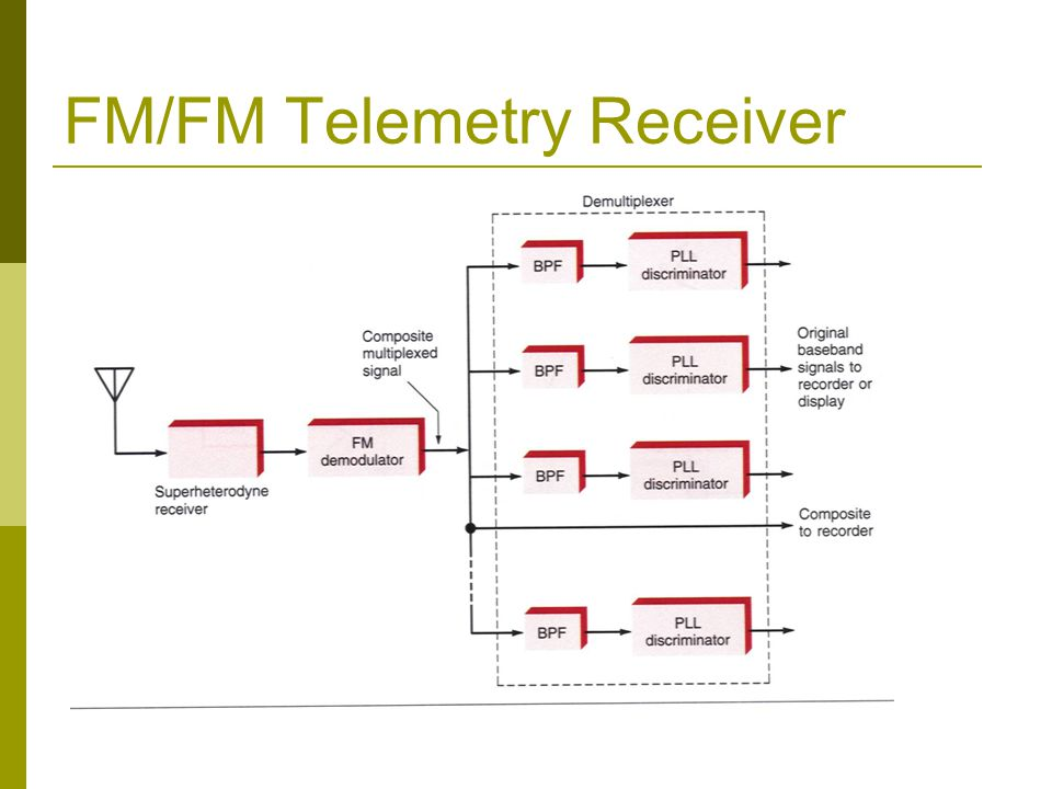 FM/FM Telemetry Receiver