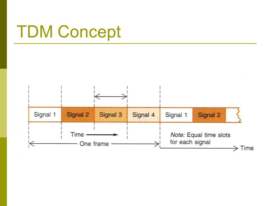 TDM Concept