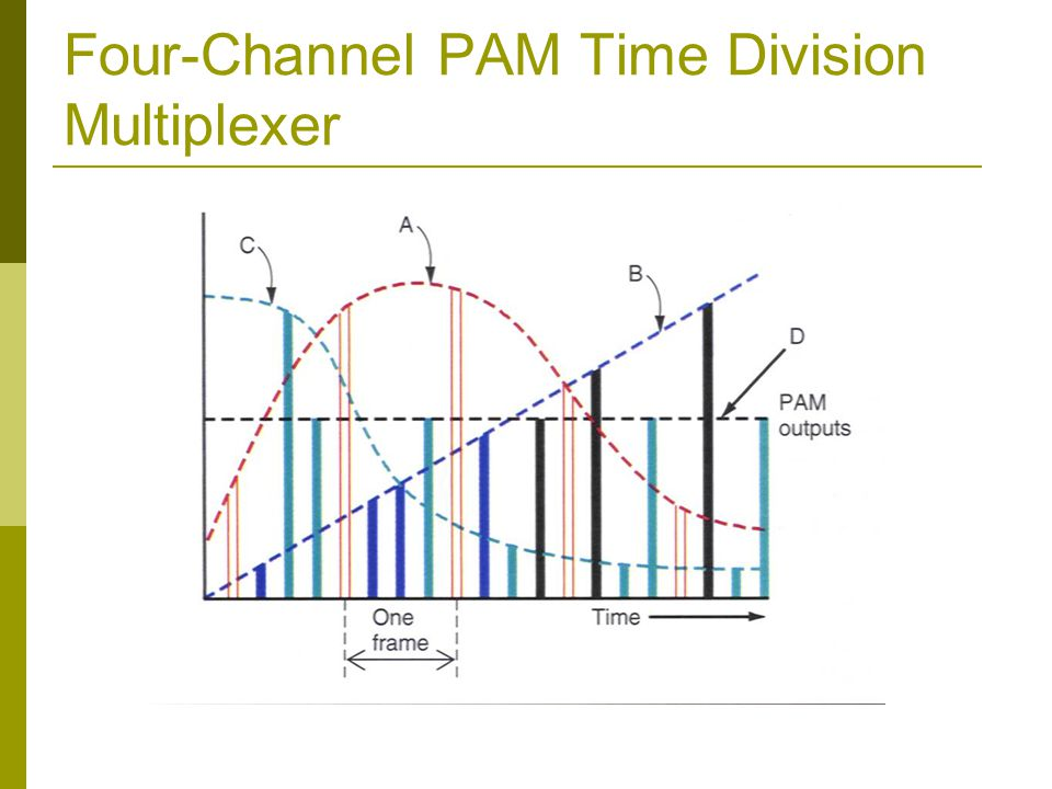 Four-Channel PAM Time Division Multiplexer