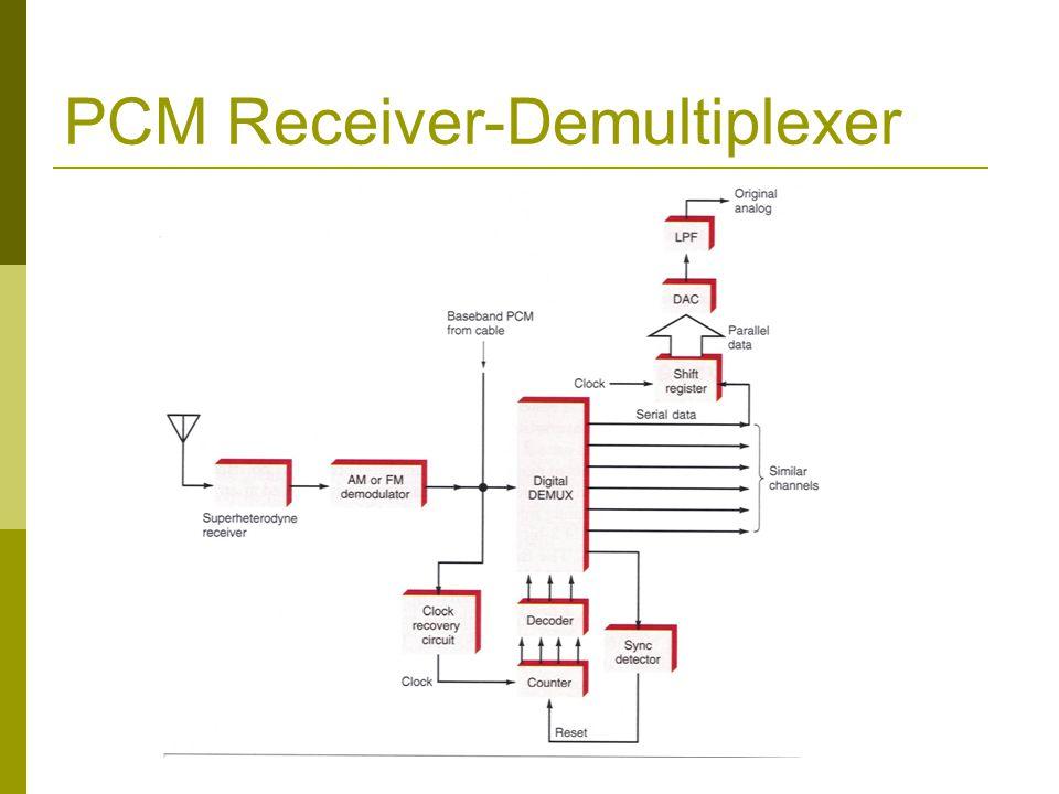 PCM Receiver-Demultiplexer