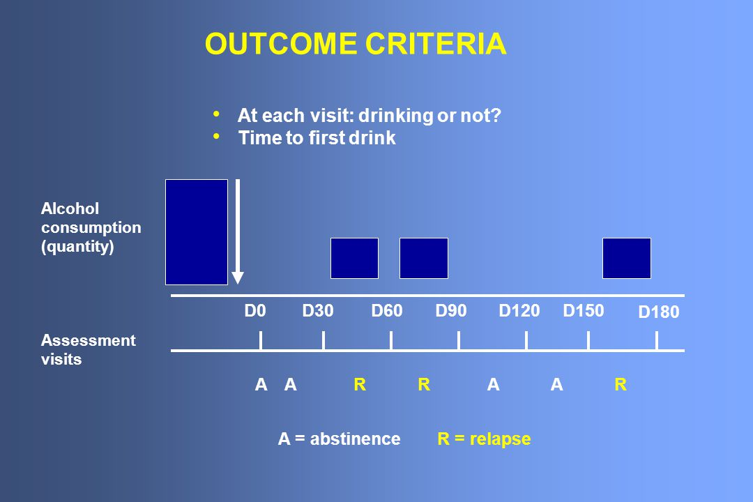 OUTCOME CRITERIA At each visit: drinking or not Time to first drink