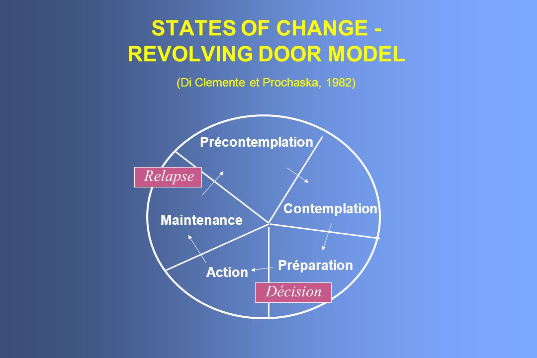 STATES OF CHANGE - REVOLVING DOOR MODEL (Di Clemente et Prochaska, 1982)
