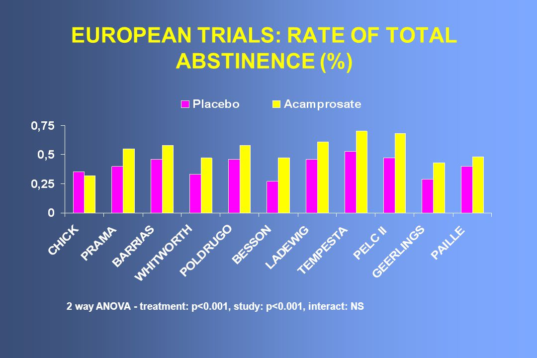 EUROPEAN TRIALS: RATE OF TOTAL ABSTINENCE (%)
