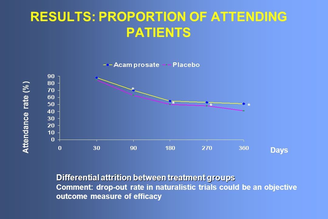 RESULTS: PROPORTION OF ATTENDING PATIENTS