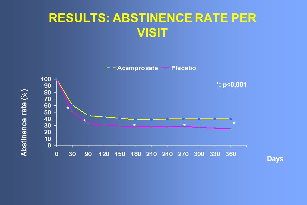 RESULTS: ABSTINENCE RATE PER VISIT