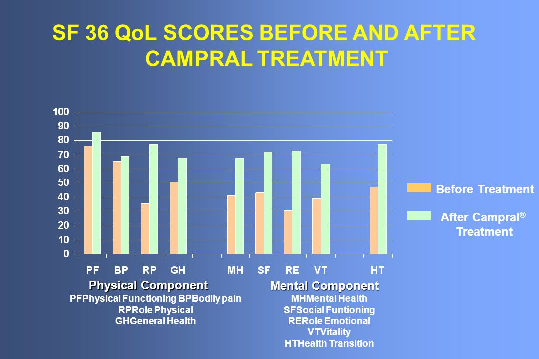 SF 36 QoL SCORES BEFORE AND AFTER PFPhysical Functioning BPBodily pain