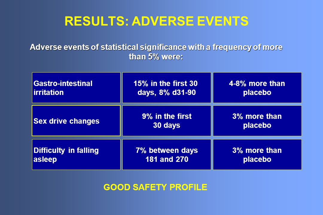 RESULTS: ADVERSE EVENTS