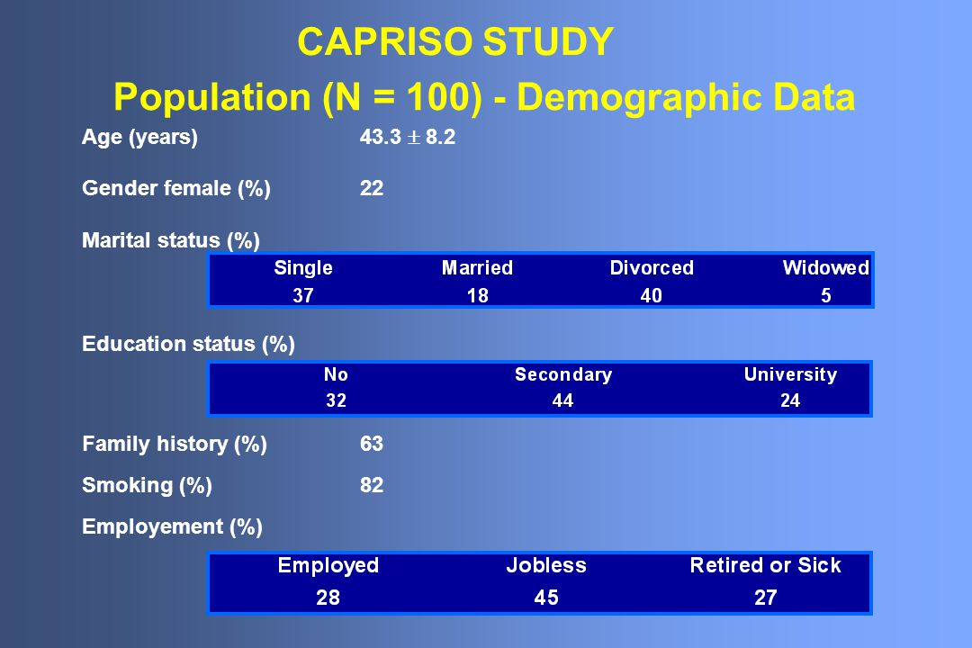 Population (N = 100) - Demographic Data