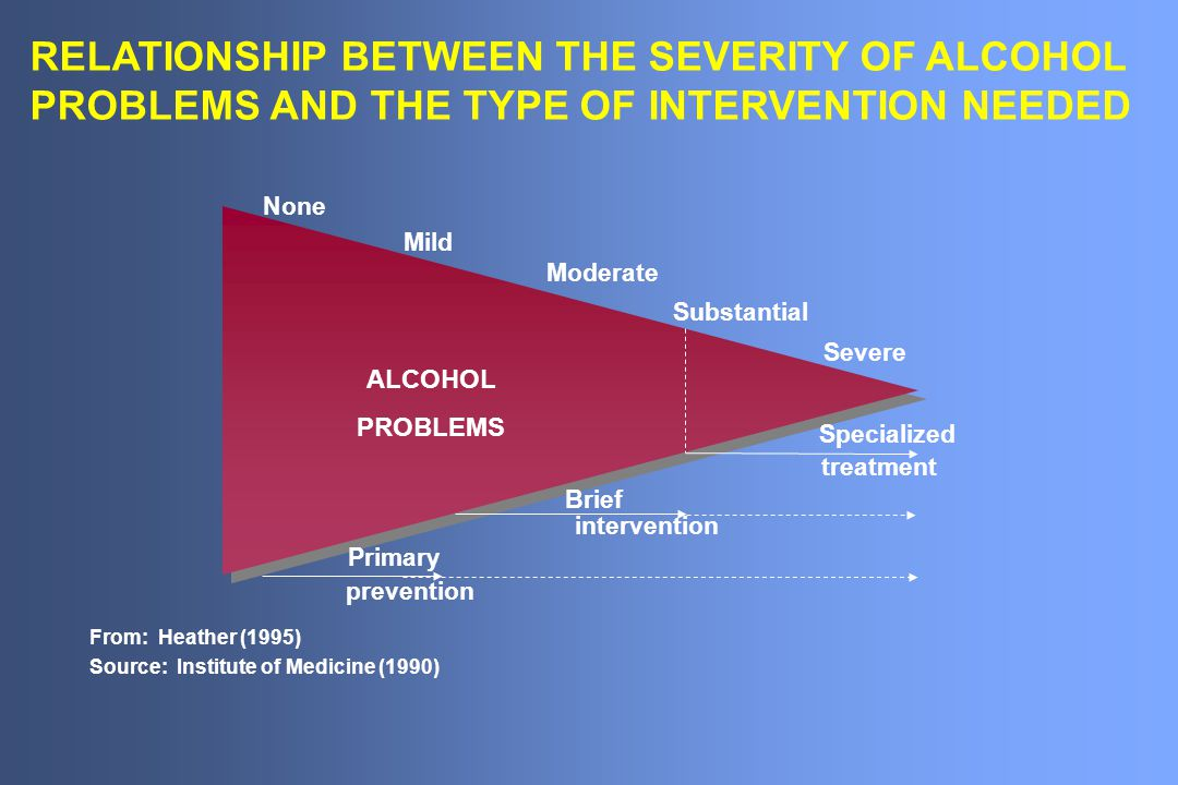 RELATIONSHIP BETWEEN THE SEVERITY OF ALCOHOL