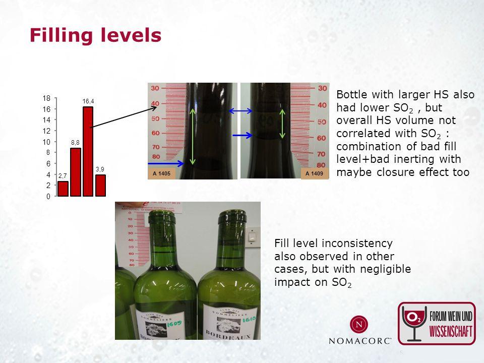 Filling levels A 1405. A 1409.