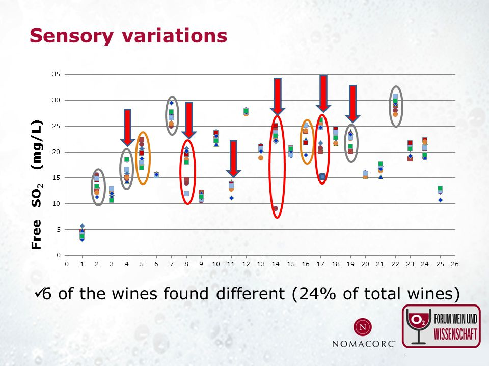 Sensory variations 6 of the wines found different (24% of total wines)