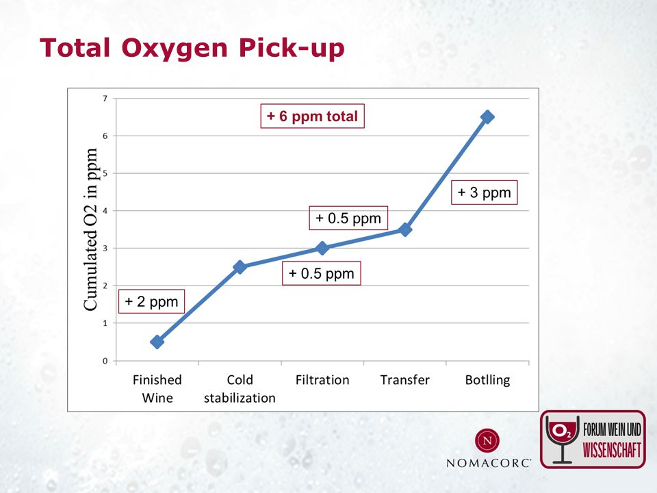 Total Oxygen Pick-up