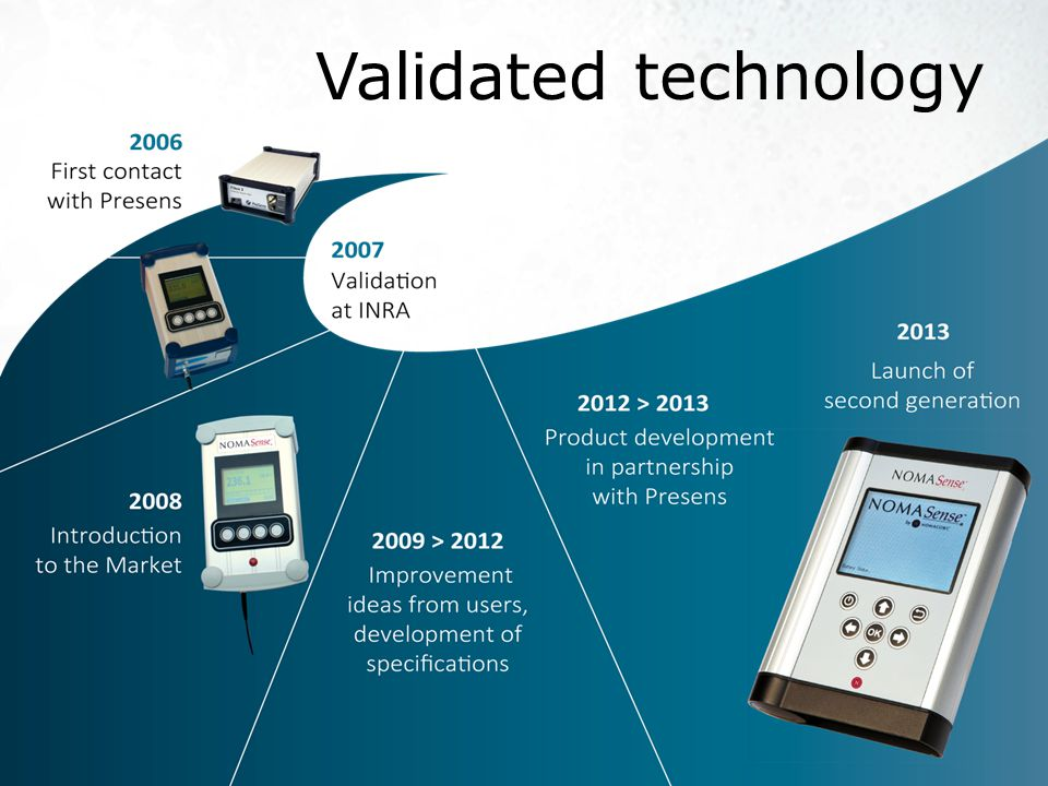 Validated technology