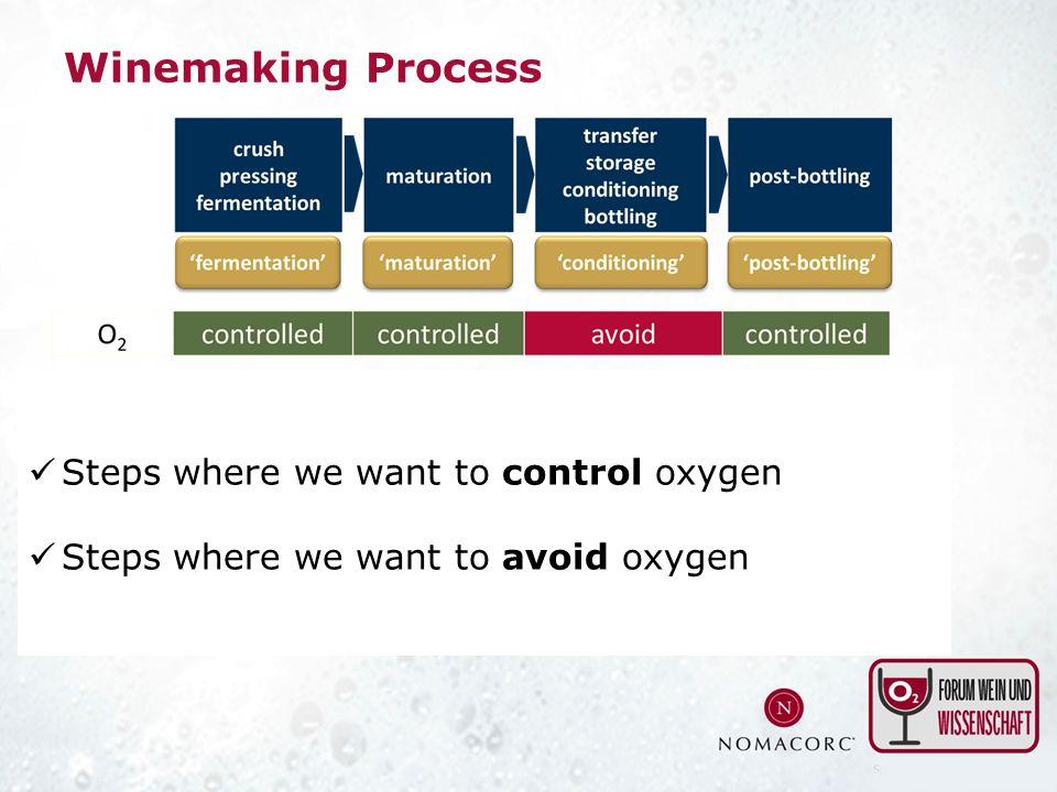 Winemaking Process Steps where we want to control oxygen