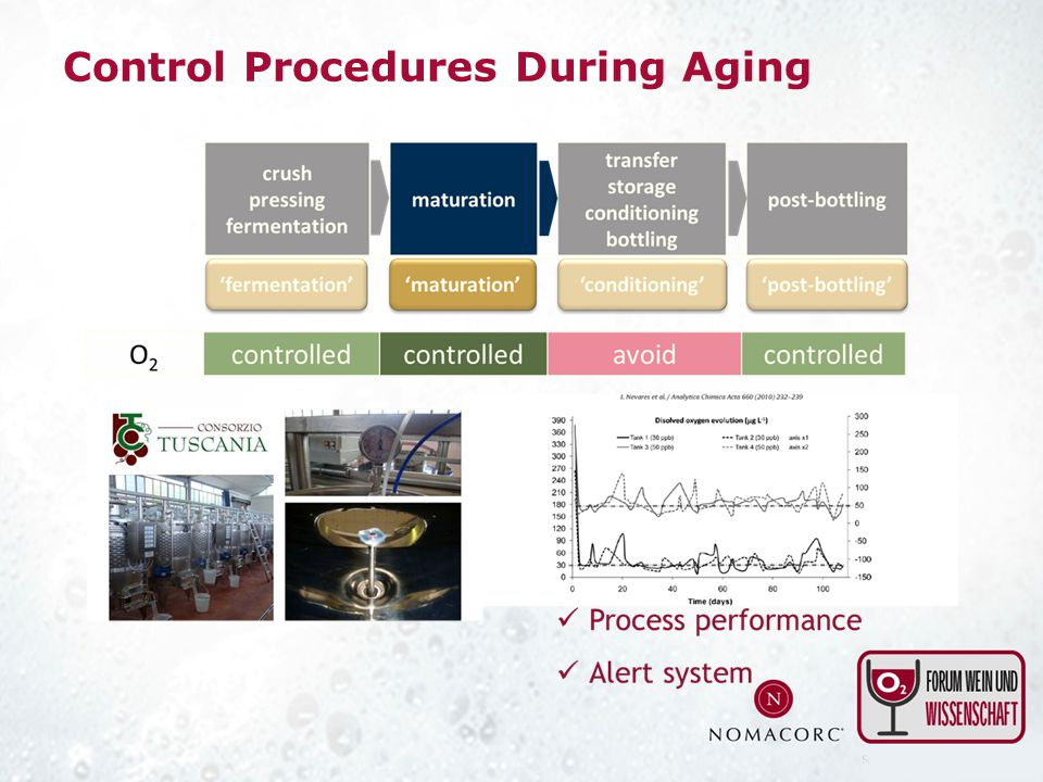 Control Procedures During Aging