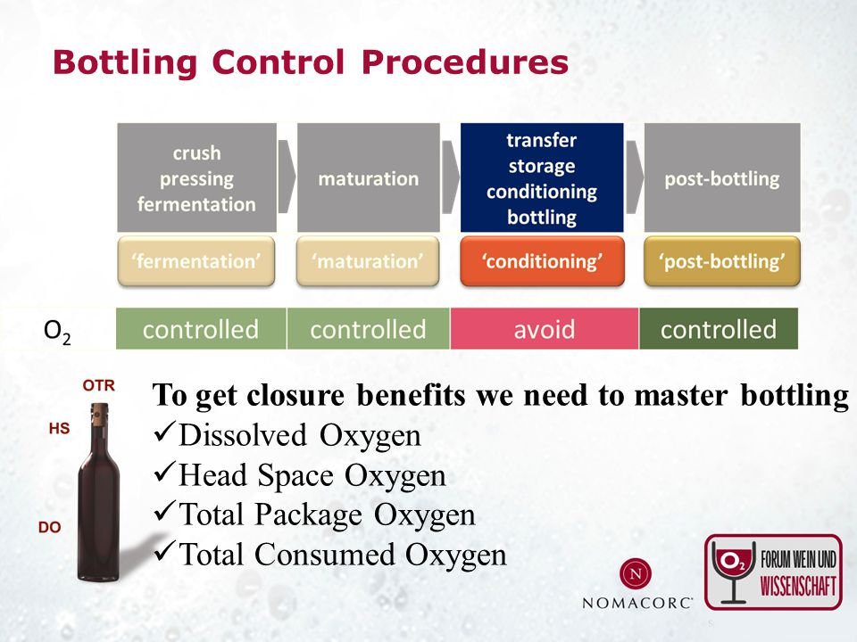 Bottling Control Procedures